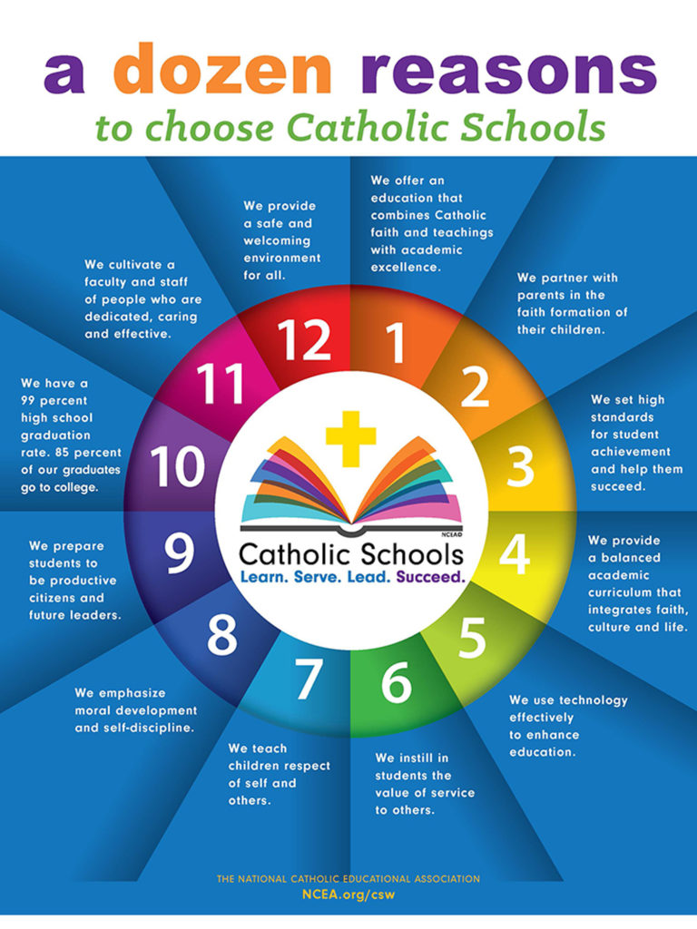 Dozen Reasons to Choose Catholic School