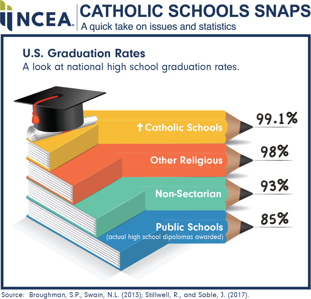 US Graduation Rates
